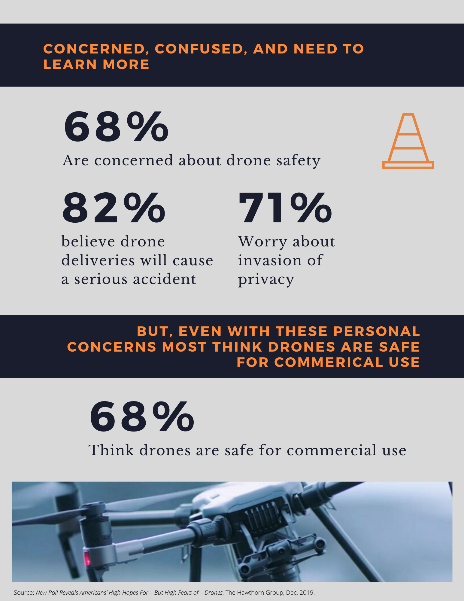 Drone Survey results